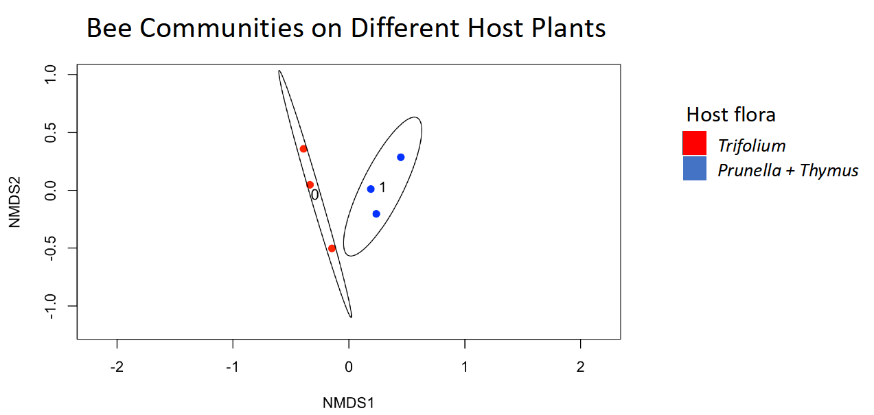 graph of bee communities and host plants