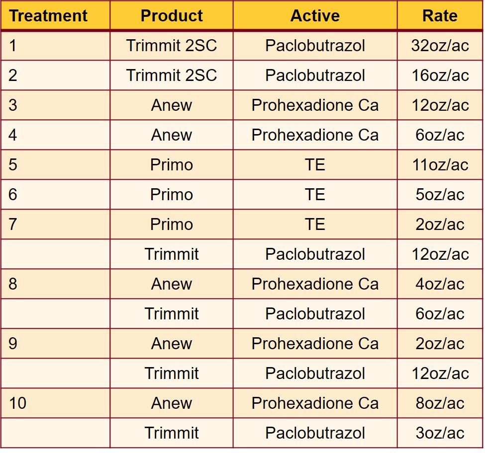 Table listing 10 treatments