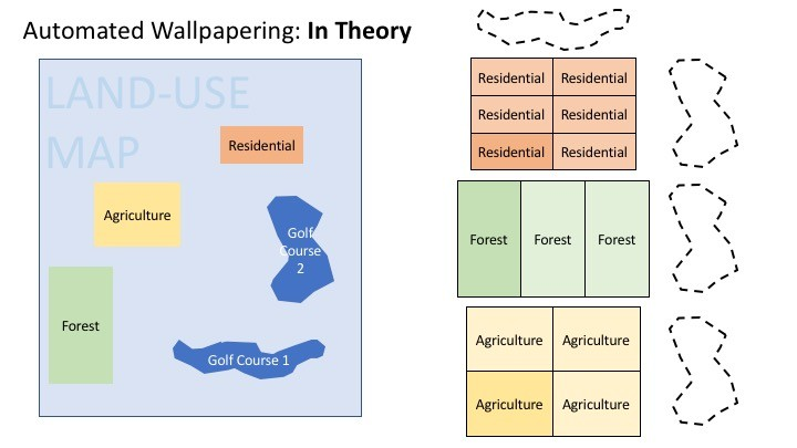 graphs demonstrating wallpapering concepts